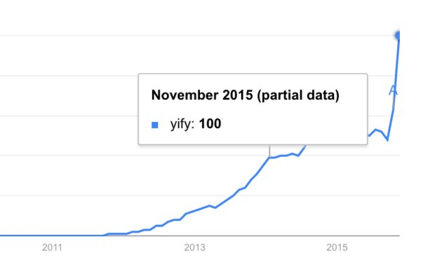 Google Trends data shows the rise in YIFY searches over the past four years