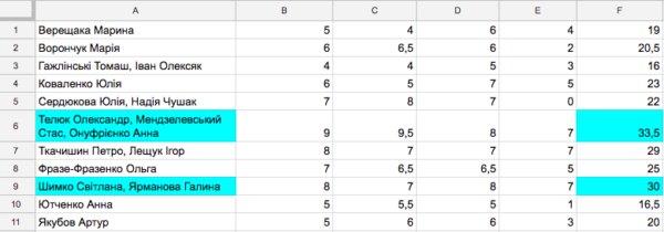 Svizhe.Results