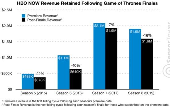 hbo-now-revenue-post-got